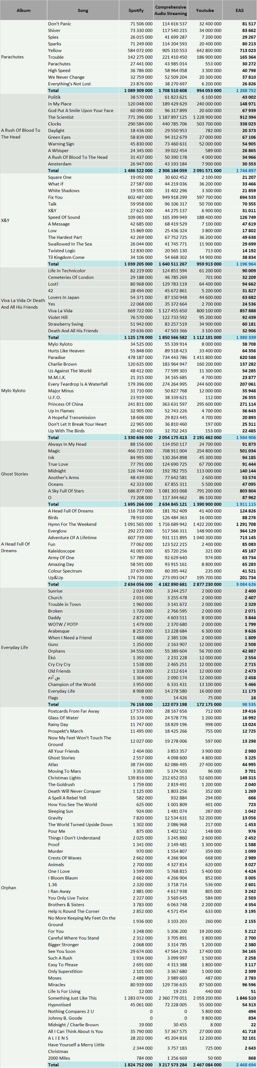 CSPC Coldplay discography streams