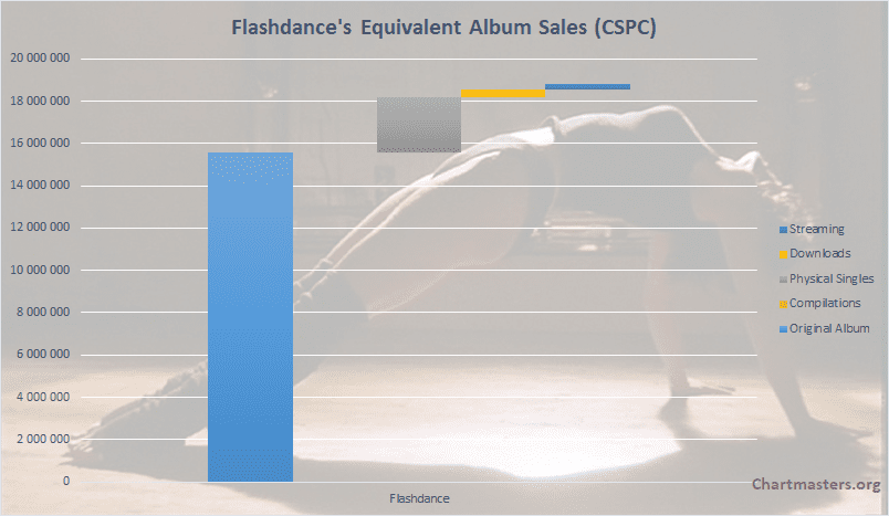 CSPC Flashdance album and singles sales