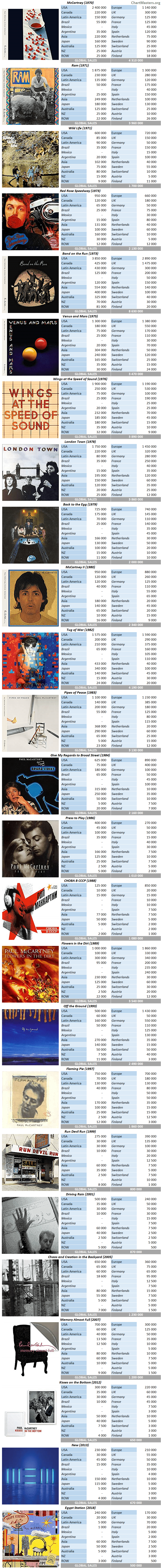 CSPC Paul McCartney Album Sales by Market