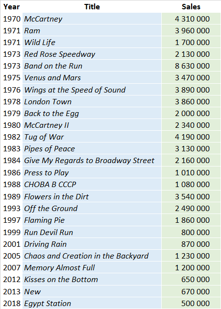 Paul McCartney Album sales totals