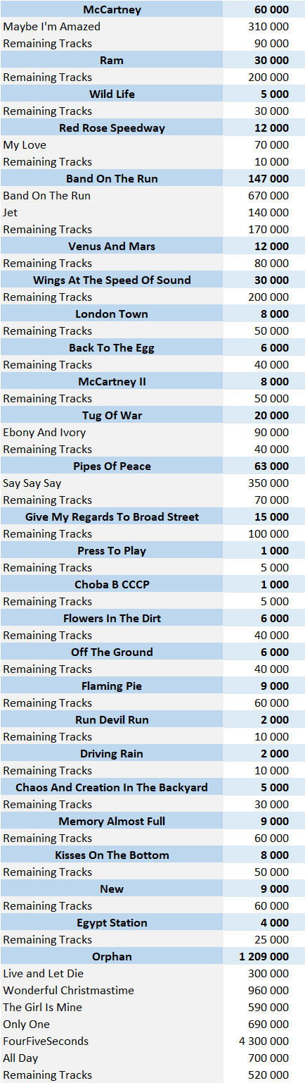 Paul McCartney digital singles sales