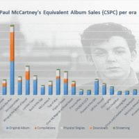 Paul McCartney albums and singles sales