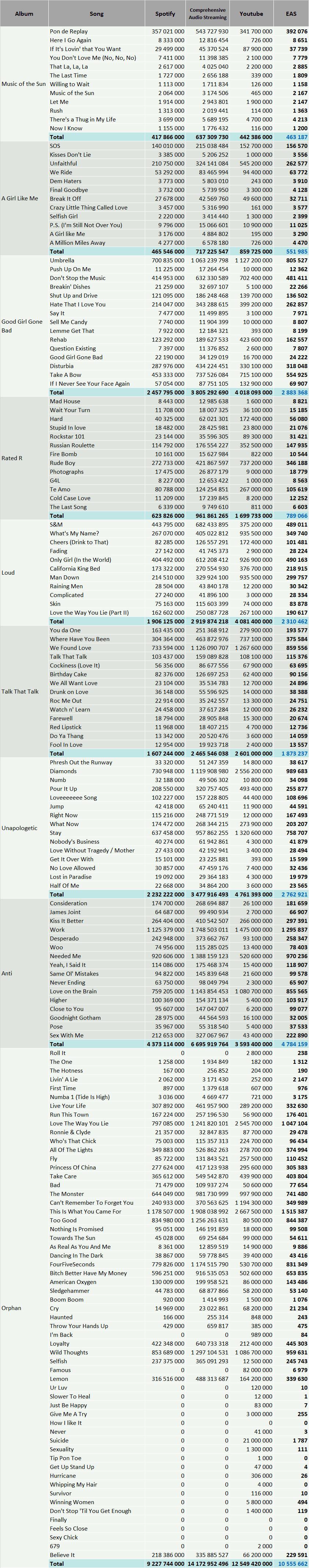 CSPC Rihanna 2021 discography streaming breakdown