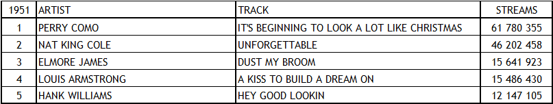 Spotify Top Tracks 1951
