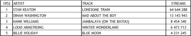 Spotify Top Tracks 1952