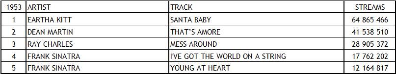 Spotify Top Tracks 1953