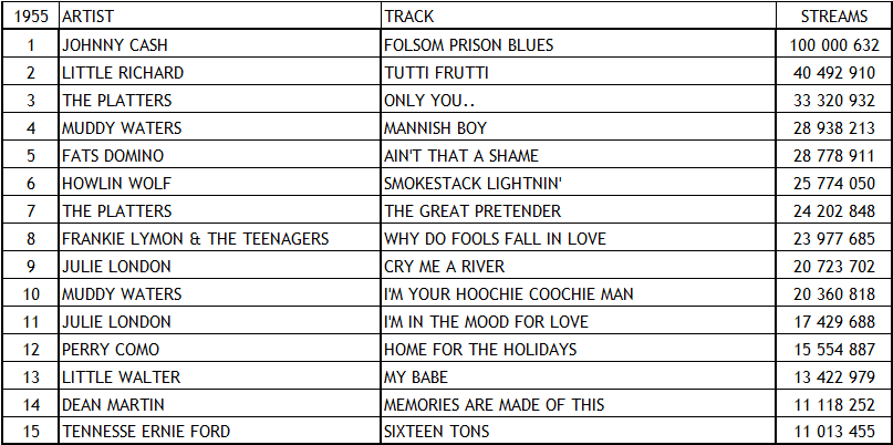 Spotify Top Tracks 1955