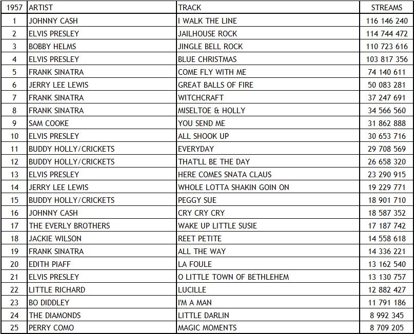 Spotify Top Tracks 1957