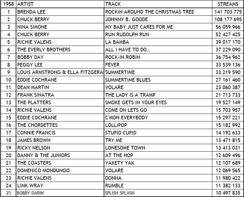 Spotify Top Tracks 1958