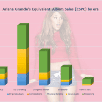 Ariana Grande albums and singles sales