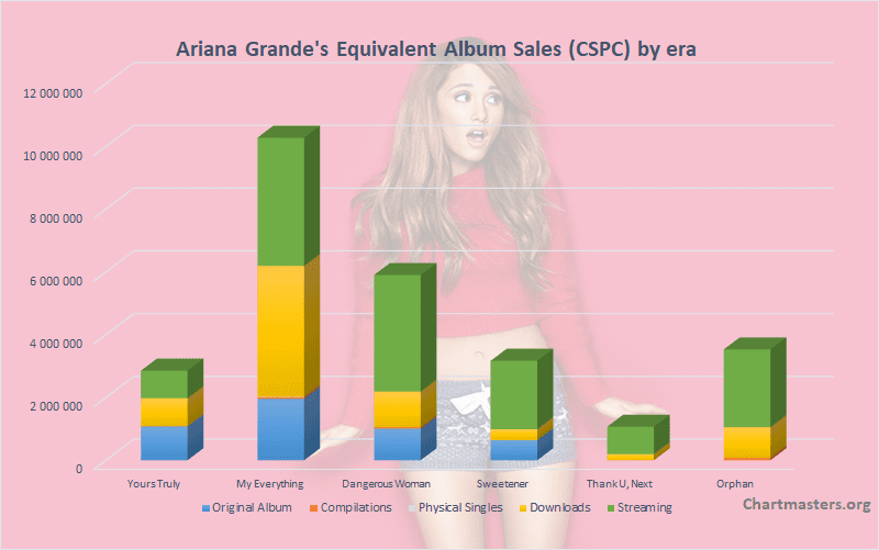 Ariana Grande albums and singles sales - ChartMasters