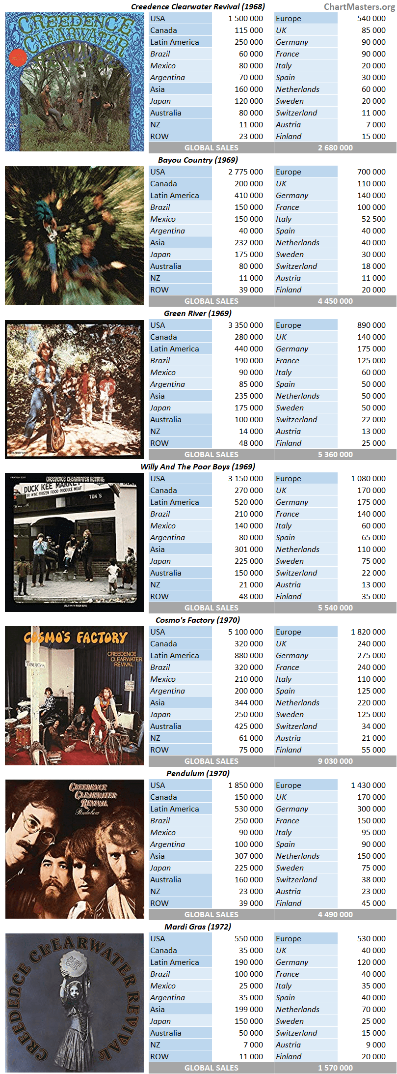 Creedence Clearwater Revival studio album sales breakdowns