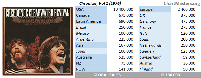 Creedence Clearwater Revival's albums and songs sales