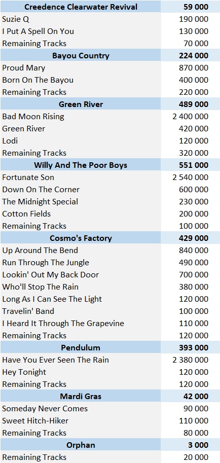Creedence Clearwater Revival digital singles sales