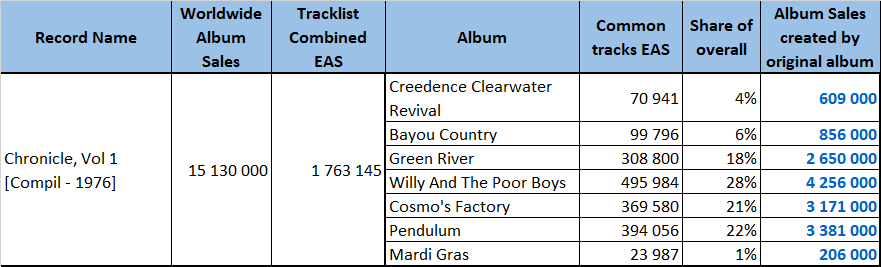 Creedence Clearwater Revival Chronicle sales
