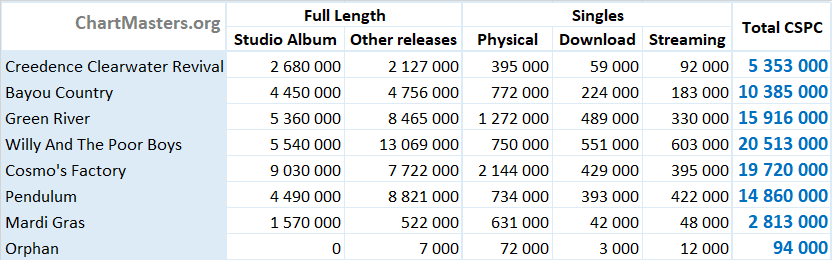 Creedence Clearwater Revival total album and singles sales breakdown