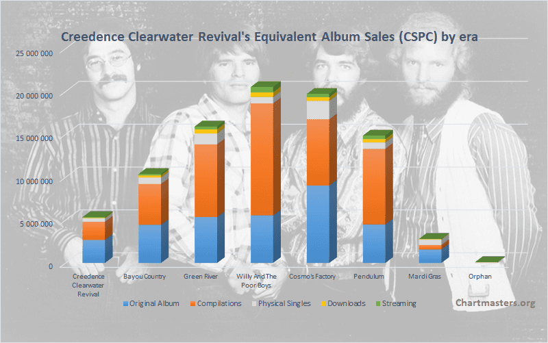 Creedence Clearwater Revival total albums and singles sales art