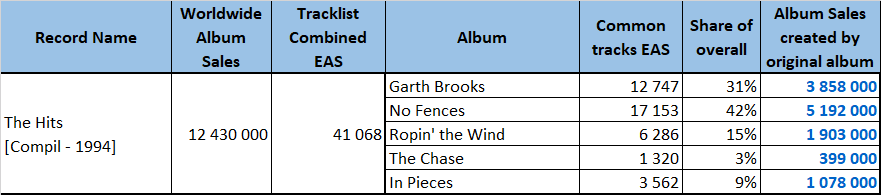 Garth Brooks compilation sales