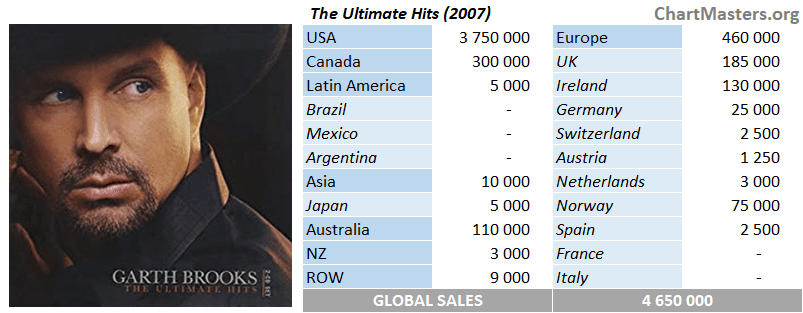 Garth Brooks Ultimate Hits sales