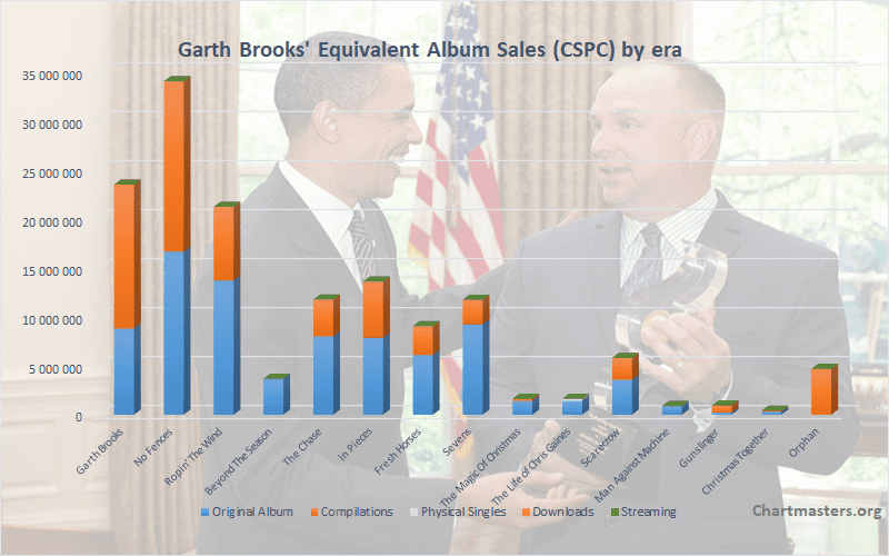 Garth Brooks albums and singles sales