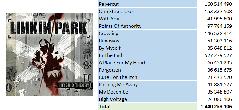 Top Streaming 2000 - Linkin Park