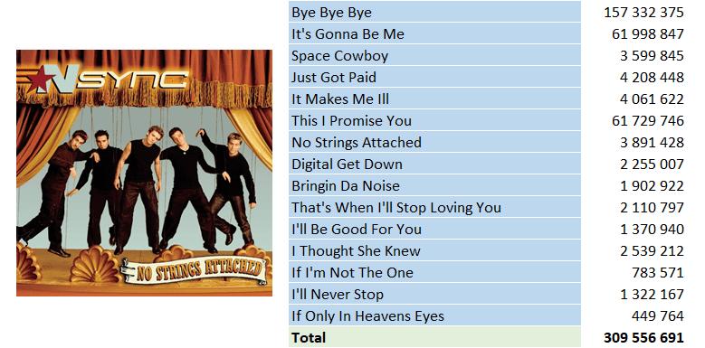 Top Streaming 2000 - NSync