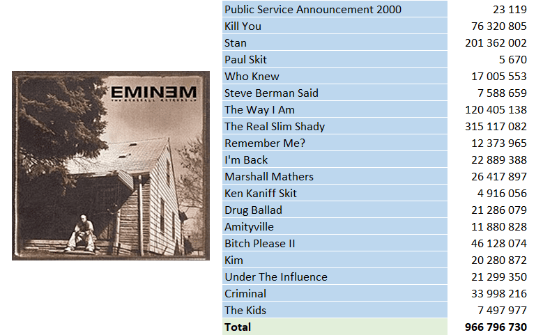 Top Streaming 2000 - Eminem