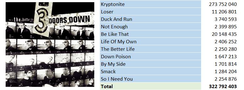 Top Streaming 2000 - 3 Doors Down