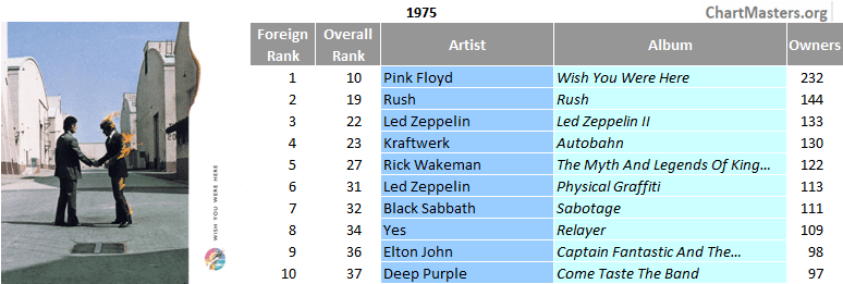 Brazil's top foreign sellers of the 70s - 1975