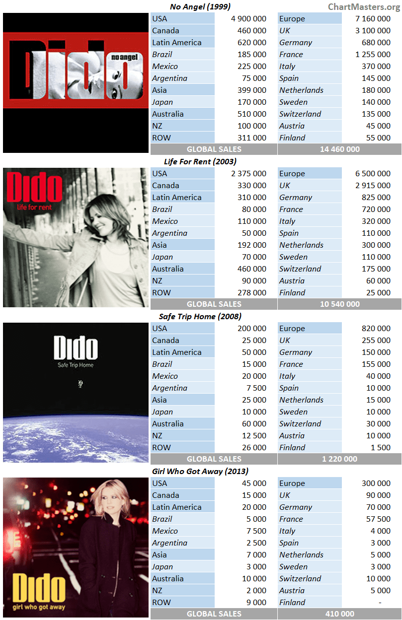 Dido album sales breakdowns by country