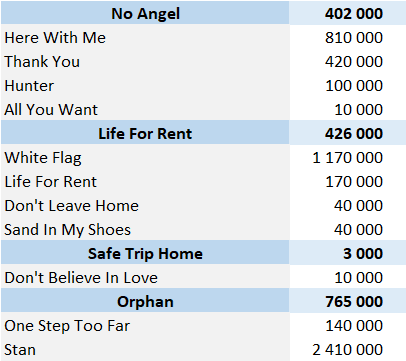 Dido physical singles sales