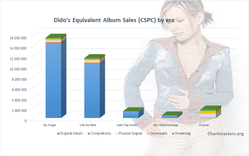Dido total albums and singles sales