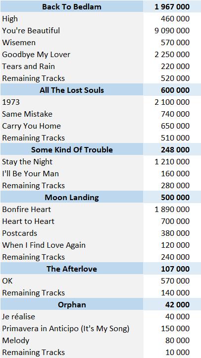 CSPC James Blunt Digital Singles Sales