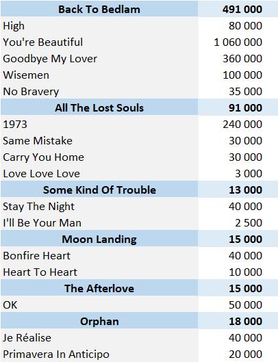 CSPC James Blunt Physical Singles Sales