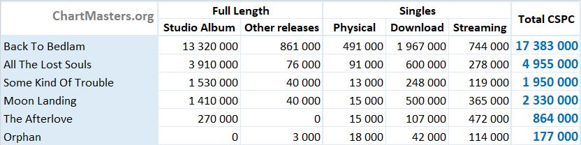 CSPC James Blunt albums and singles sales