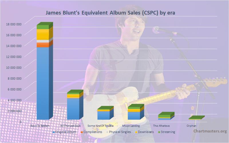 CSPC James Blunt total albums and singles sales
