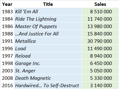 Metallica album sales list