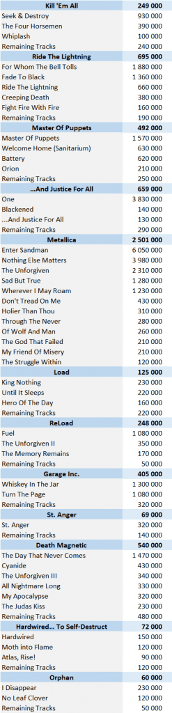 Metallica digital singles sales
