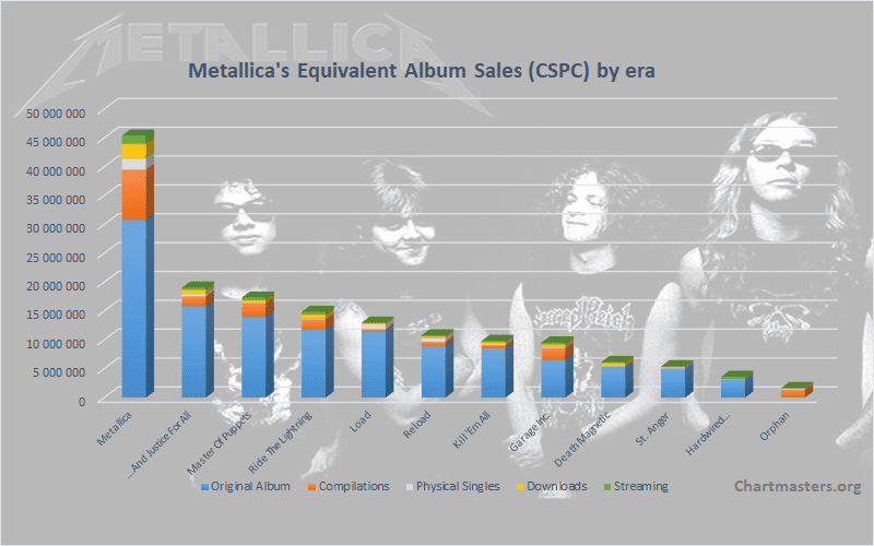 Metallica total sales