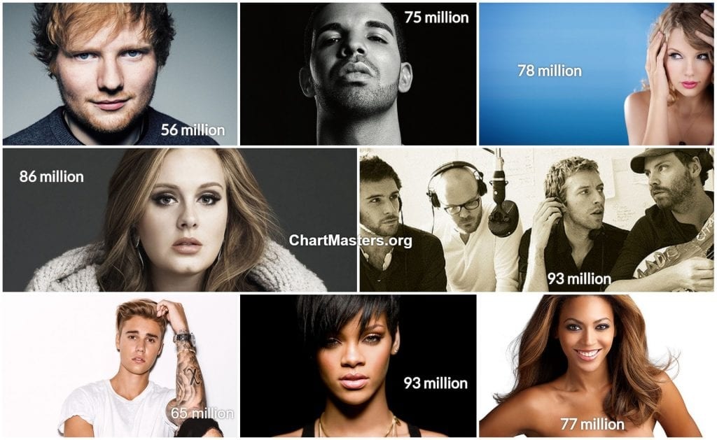 Album sales of Ed Sheeran Justin Bieber Drake Beyoncé Taylor Swift Adele Coldplay Rihanna