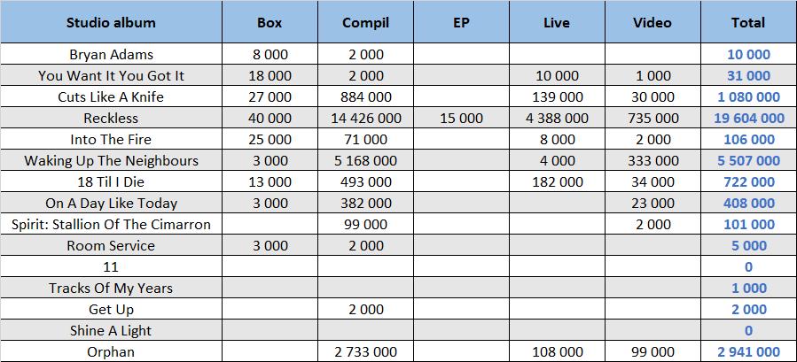 CSPC Bryan Adams compilation sales summary