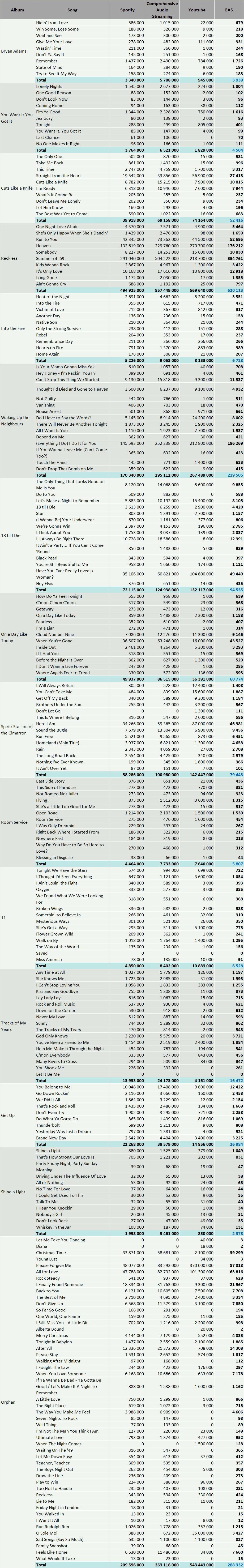 Bryan Adams streaming numbers