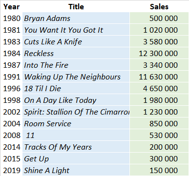 CSPC Bryan Adams studio albums sales