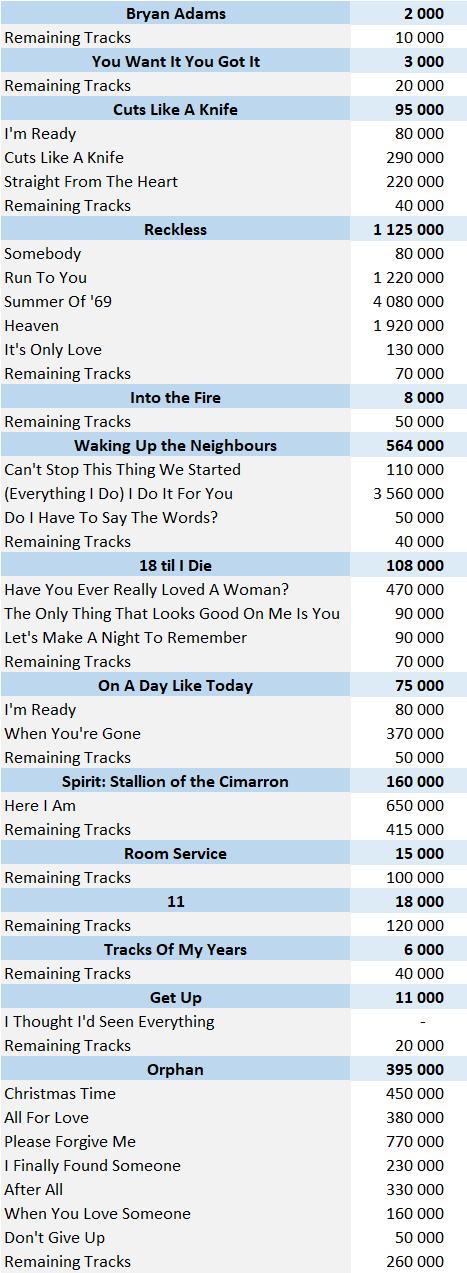 CSPC Bryan Adams download singles sales