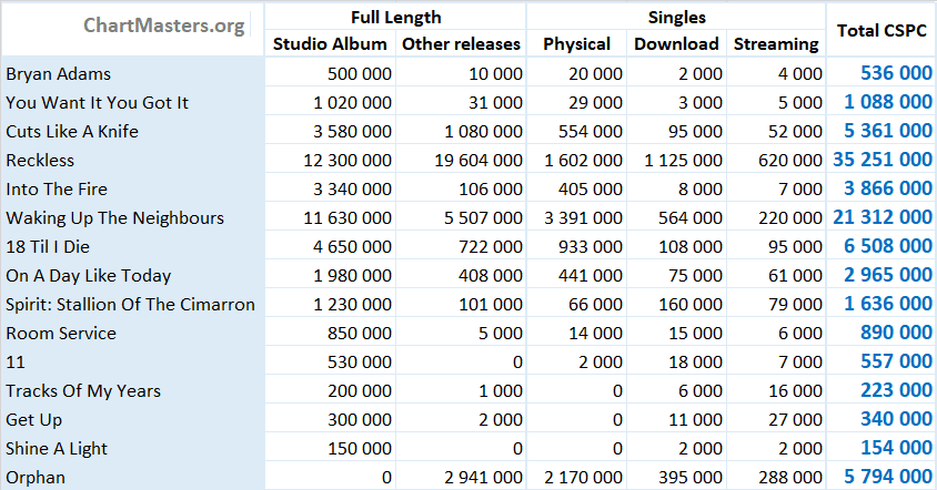 CSPC Bryan Adams total albums and singles sales