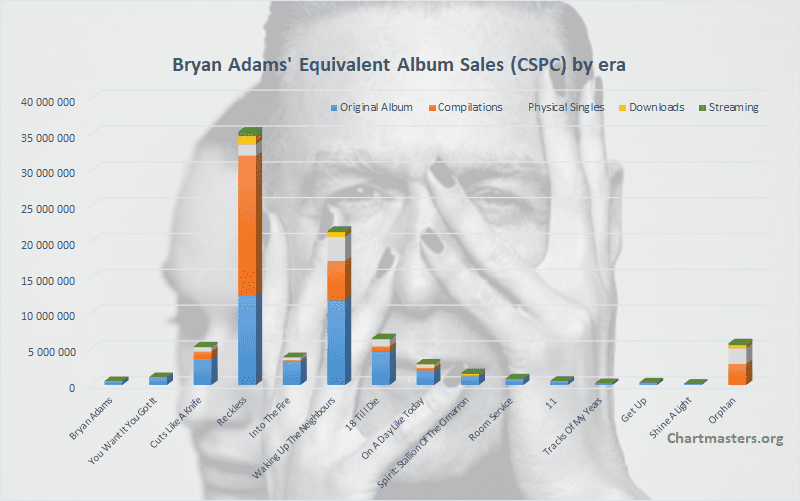Bryan Adams CSPC total albums and singles sales