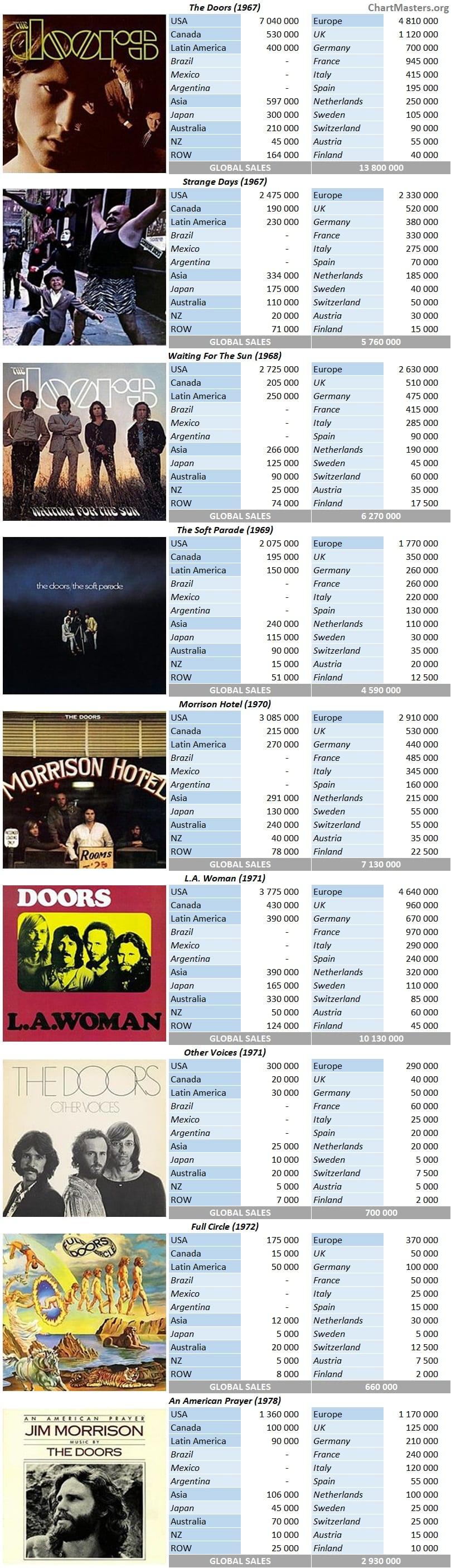 The Doors album sales breakdowns