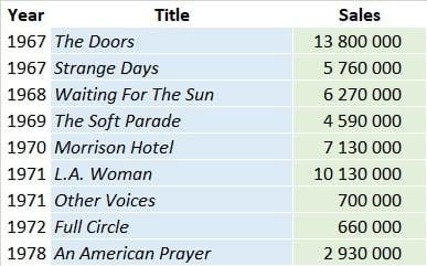 The Doors Albums Sales List