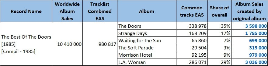 Best Of The Doors distribution streaming sales