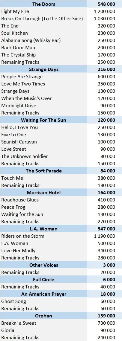The Doors digital singles sales